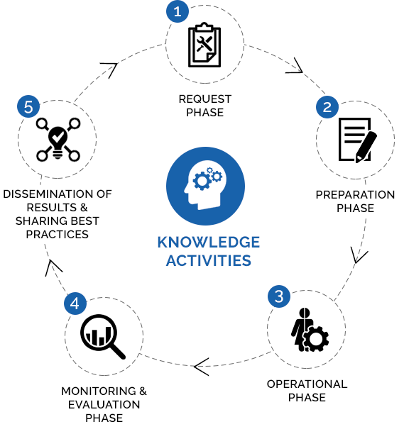 Image about knowledge activities